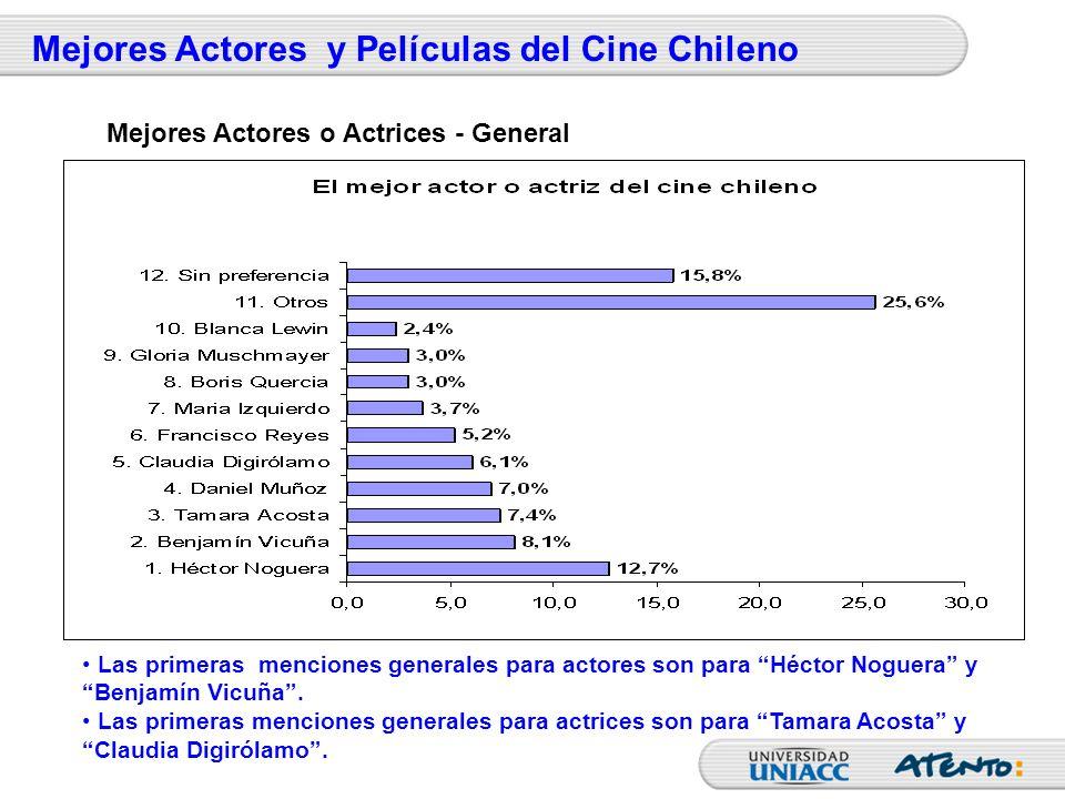 Las primeras menciones generales para actores son para Héctor Noguera y Benjamín Vicuña. Las primeras menciones generales para actrices son para Tamar