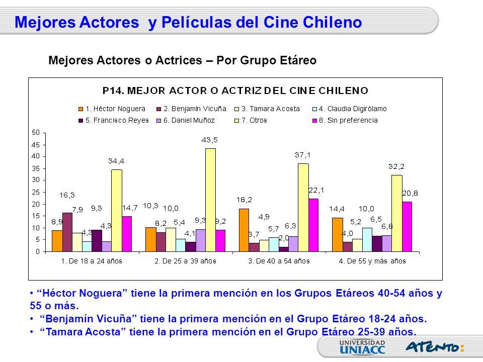 Mejores Actores y Películas del Cine Chileno Héctor Noguera tiene la primera mención en los Grupos Etáreos 40-54 años y 55 o más. Benjamín Vicuña tien