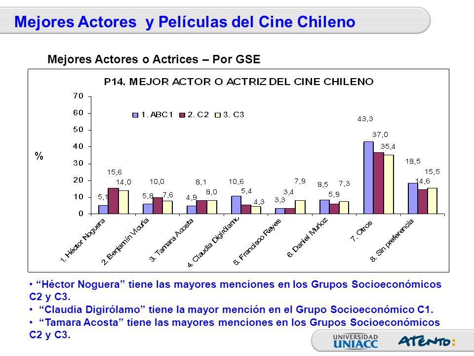 Mejores Actores y Películas del Cine Chileno Héctor Noguera tiene las mayores menciones en los Grupos Socioeconómicos C2 y C3. Claudia Digirólamo tien