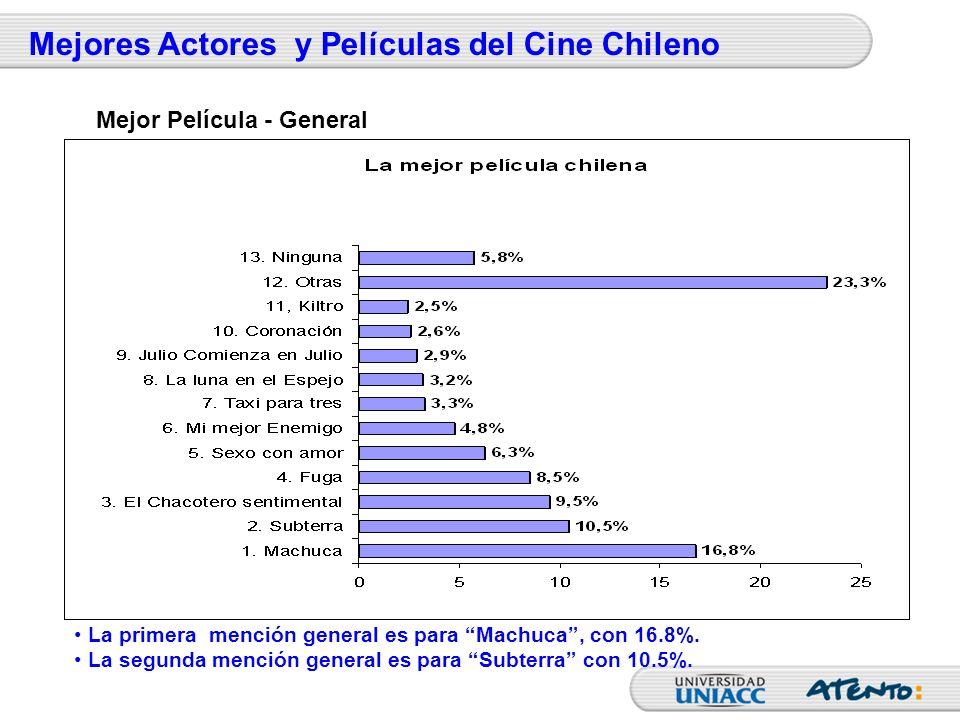 La primera mención general es para Machuca, con 16.8%. La segunda mención general es para Subterra con 10.5%. Mejor Película - General Mejores Actores