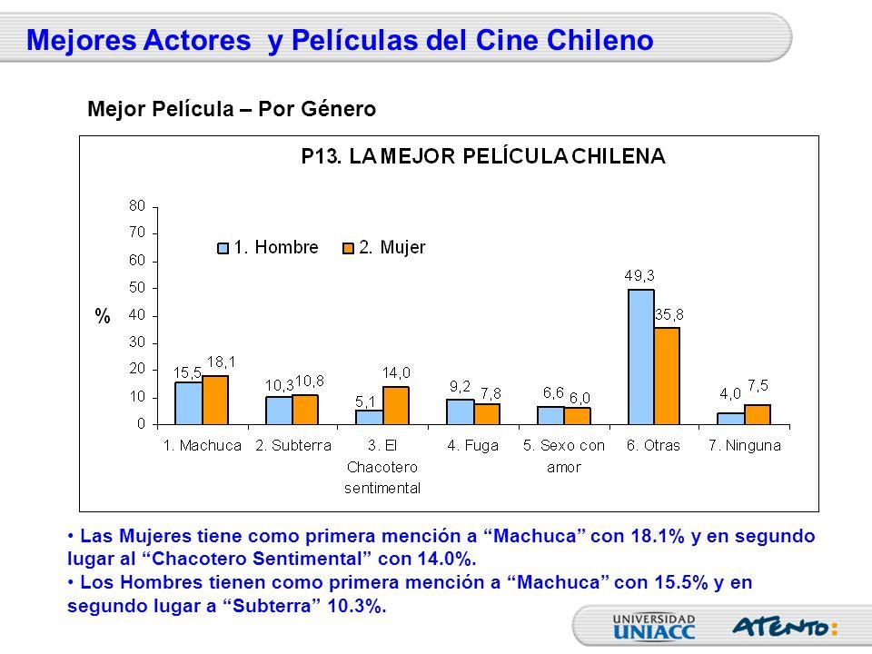 Las Mujeres tiene como primera mención a Machuca con 18.1% y en segundo lugar al Chacotero Sentimental con 14.0%. Los Hombres tienen como primera menc