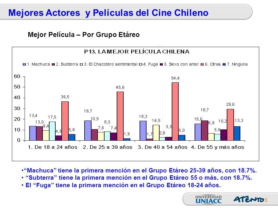 Machuca tiene la primera mención en el Grupo Etáreo 25-39 años, con 18.7%. Subterra tiene la primera mención en el Grupo Etáreo 55 o más, con 18.7%. E