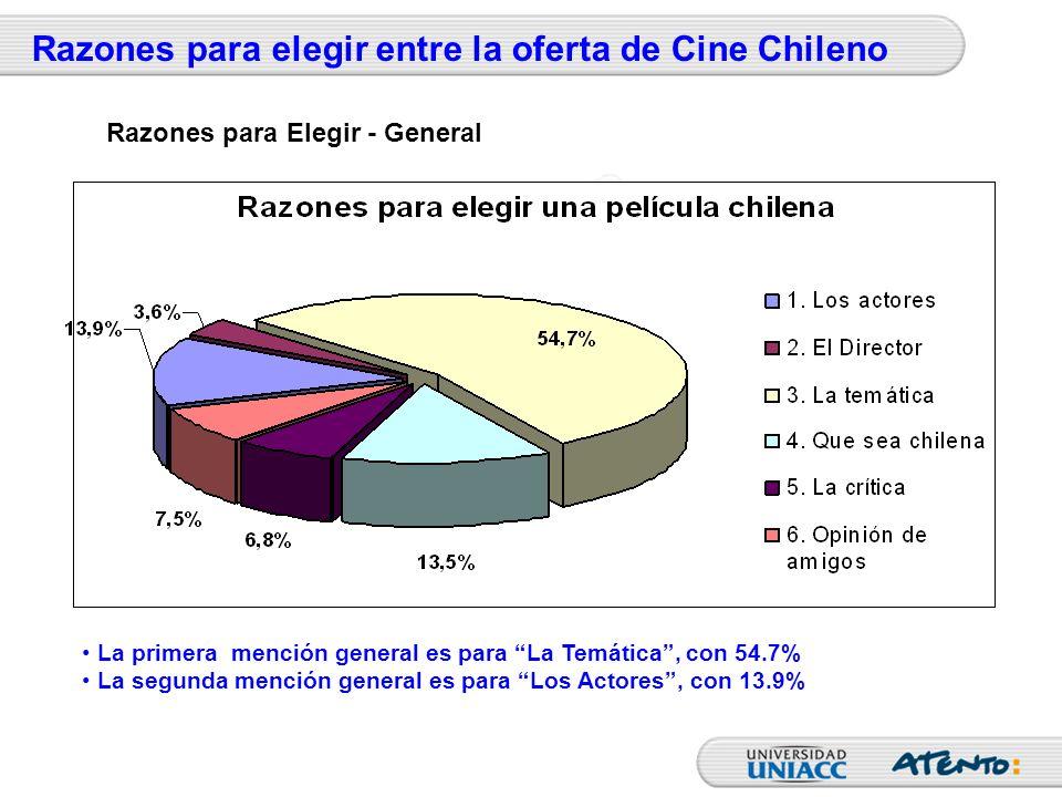 Razones para elegir entre la oferta de Cine Chileno La primera mención general es para La Temática, con 54.7% La segunda mención general es para Los A