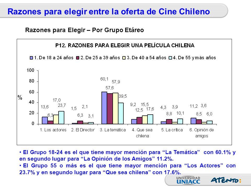 Razones para elegir entre la oferta de Cine Chileno El Grupo 18-24 es el que tiene mayor mención para La Temática con 60.1% y en segundo lugar para La