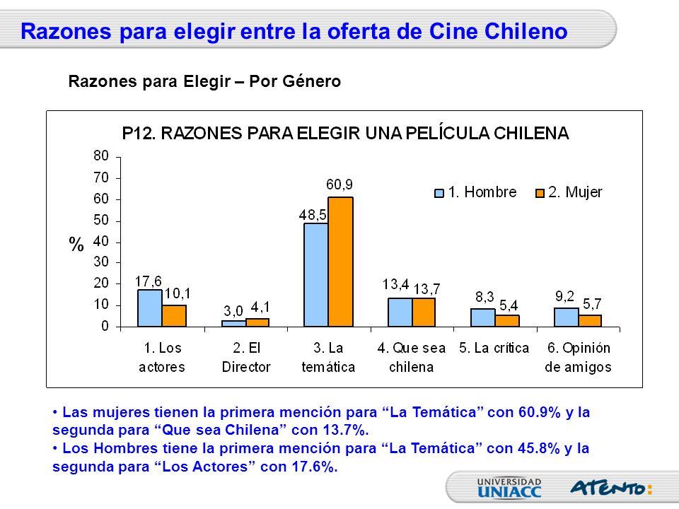 Razones para elegir entre la oferta de Cine Chileno Las mujeres tienen la primera mención para La Temática con 60.9% y la segunda para Que sea Chilena