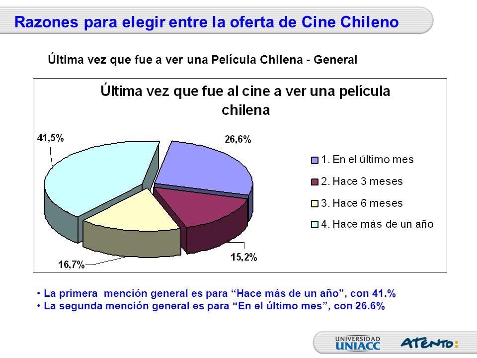 Razones para elegir entre la oferta de Cine Chileno La primera mención general es para Hace más de un año, con 41.% La segunda mención general es para