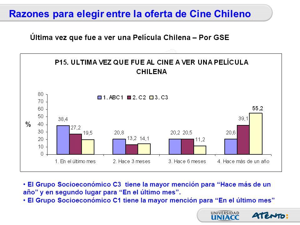 Razones para elegir entre la oferta de Cine Chileno El Grupo Socioeconómico C3 tiene la mayor mención para Hace más de un año y en segundo lugar para