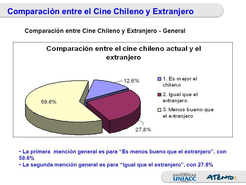 Comparación entre el Cine Chileno y Extranjero La primera mención general es para Es menos bueno que el extranjero, con 59.6% La segunda mención gener