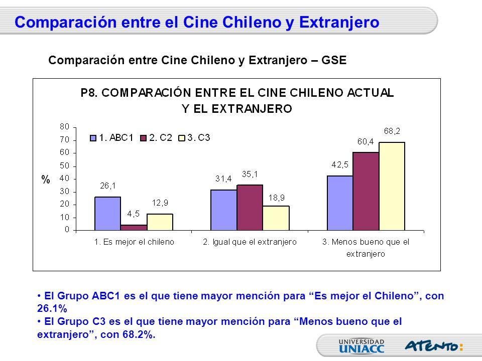 Comparación entre el Cine Chileno y Extranjero El Grupo ABC1 es el que tiene mayor mención para Es mejor el Chileno, con 26.1% El Grupo C3 es el que t