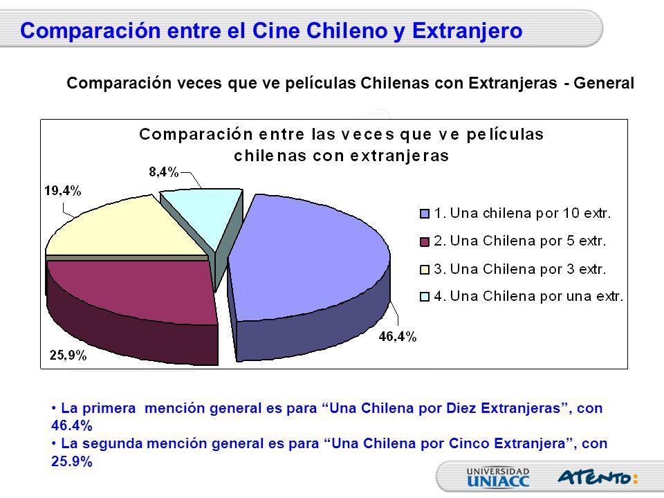 Comparación entre el Cine Chileno y Extranjero La primera mención general es para Una Chilena por Diez Extranjeras, con 46.4% La segunda mención gener