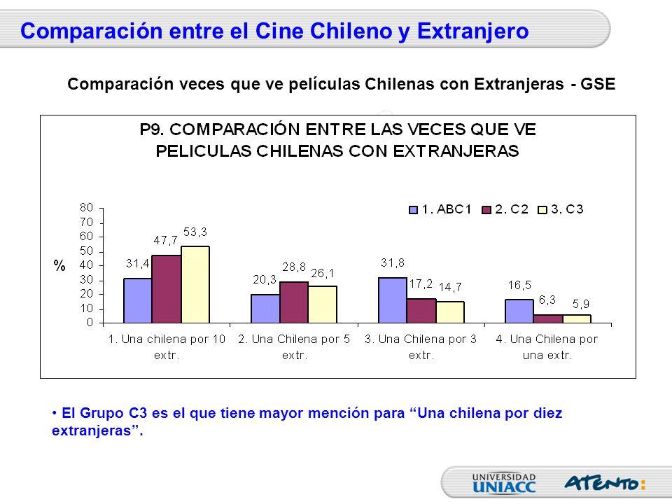 Comparación entre el Cine Chileno y Extranjero El Grupo C3 es el que tiene mayor mención para Una chilena por diez extranjeras. Comparación veces que