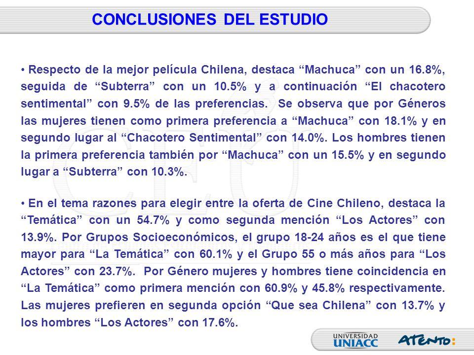 CONCLUSIONES DEL ESTUDIO Respecto de la mejor película Chilena, destaca Machuca con un 16.8%, seguida de Subterra con un 10.5% y a continuación El cha