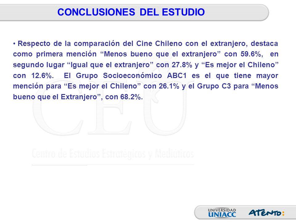 CONCLUSIONES DEL ESTUDIO Respecto de la comparación del Cine Chileno con el extranjero, destaca como primera mención Menos bueno que el extranjero con