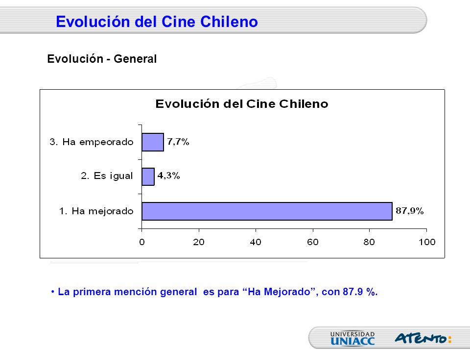 Evolución del Cine Chileno El Grupo Etáreo de 40-54 años es el que menos piensa que el Cine Chileno Ha mejorado, con 76.1 %.