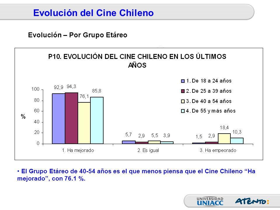 Evolución del Cine Chileno El Grupo Etáreo de 40-54 años es el que menos piensa que el Cine Chileno Ha mejorado, con 76.1 %. Evolución – Por Grupo Etá