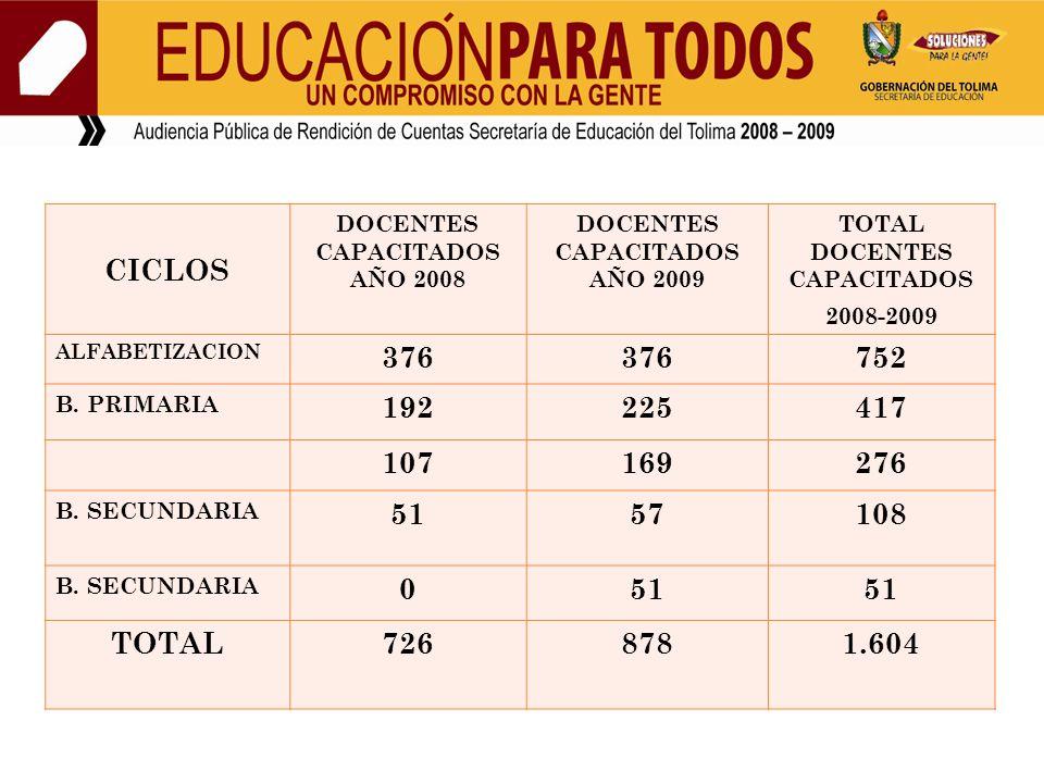 CICLOS DOCENTES CAPACITADOS AÑO 2008 DOCENTES CAPACITADOS AÑO 2009 TOTAL DOCENTES CAPACITADOS 2008-2009 ALFABETIZACION 376 752 B. PRIMARIA 192225417 1