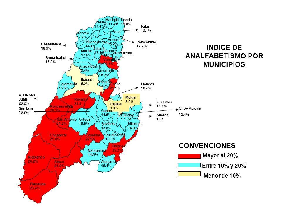 Alpujarra 15.4% Alvarado 18.2% Ambalema 16.2% Anzoátegui 18.4% Armero 15.2% Ataco 21.9% Cajamarca 15.6% Lérida 14.9% 8 Chaparral 21.0% Coyaima 22.9% C