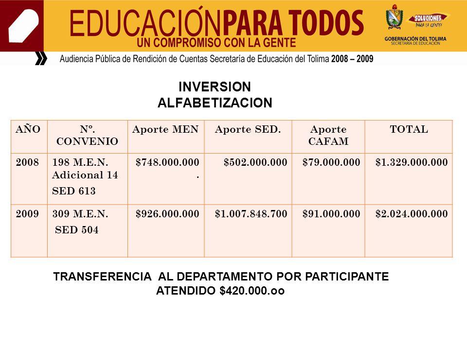 INVERSION ALFABETIZACION AÑONº. CONVENIO Aporte MENAporte SED.Aporte CAFAM TOTAL 2008198 M.E.N. Adicional 14 SED 613 $748.000.000. $502.000.000$79.000