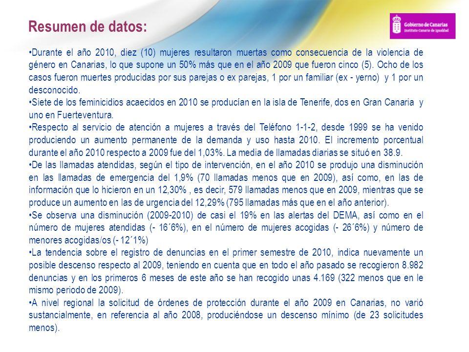Resumen de datos: Durante el año 2010, diez (10) mujeres resultaron muertas como consecuencia de la violencia de género en Canarias, lo que supone un