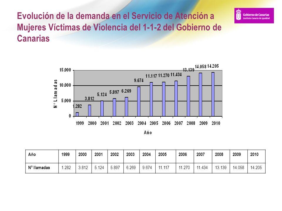 Evolución de la demanda en el Servicio de Atención a Mujeres Víctimas de Violencia del 1-1-2 del Gobierno de Canarias Año19992000200120022003200420052