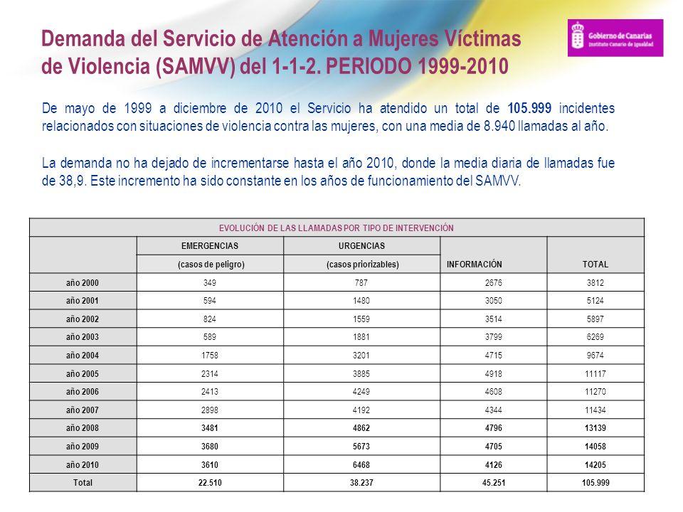 Demanda del Servicio de Atención a Mujeres Víctimas de Violencia (SAMVV) del 1-1-2. PERIODO 1999-2010 De mayo de 1999 a diciembre de 2010 el Servicio