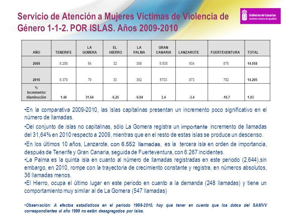 Servicio de Atención a Mujeres Víctimas de Violencia de Género 1-1-2. POR ISLAS. Años 2009-2010 AÑOTENERIFE LA GOMERA EL HIERRO LA PALMA GRAN CANARIAL