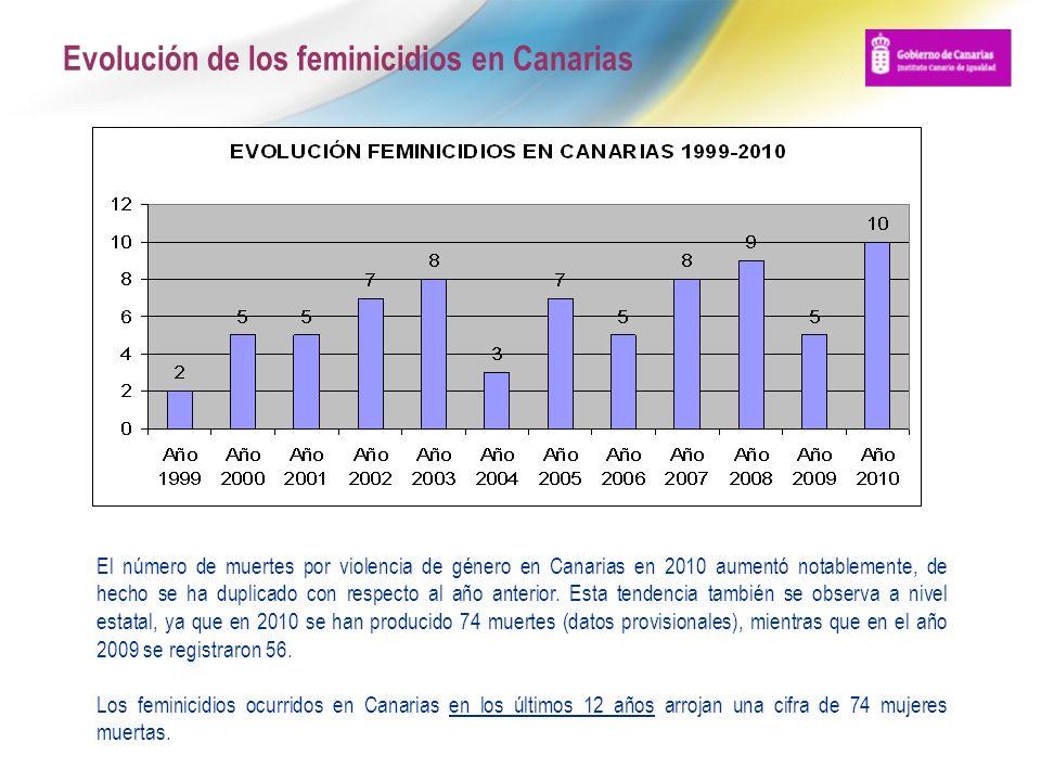 Evolución de los feminicidios en Canarias El número de muertes por violencia de género en Canarias en 2010 aumentó notablemente, de hecho se ha duplic