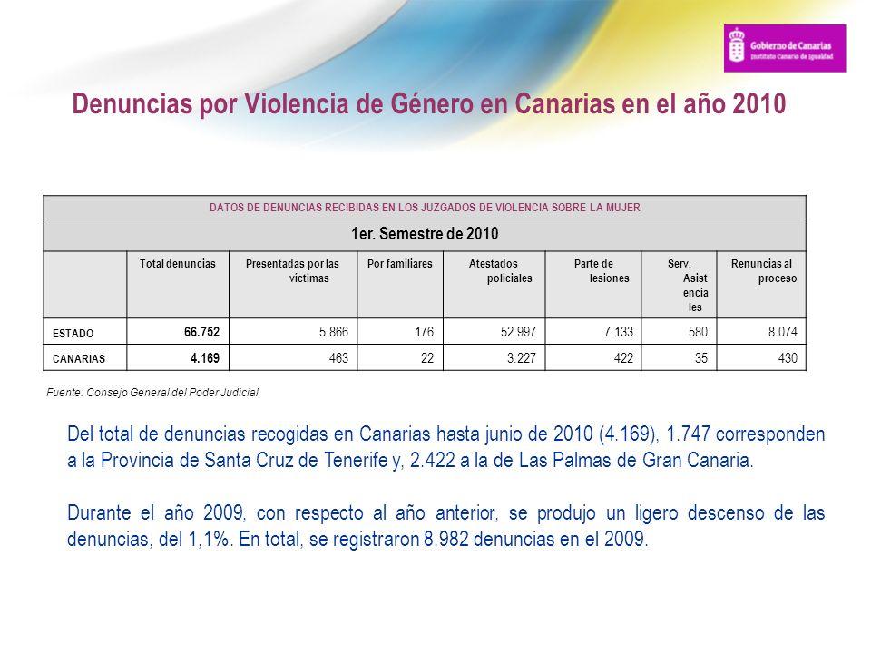 Denuncias por Violencia de Género en Canarias en el año 2010 DATOS DE DENUNCIAS RECIBIDAS EN LOS JUZGADOS DE VIOLENCIA SOBRE LA MUJER 1er. Semestre de