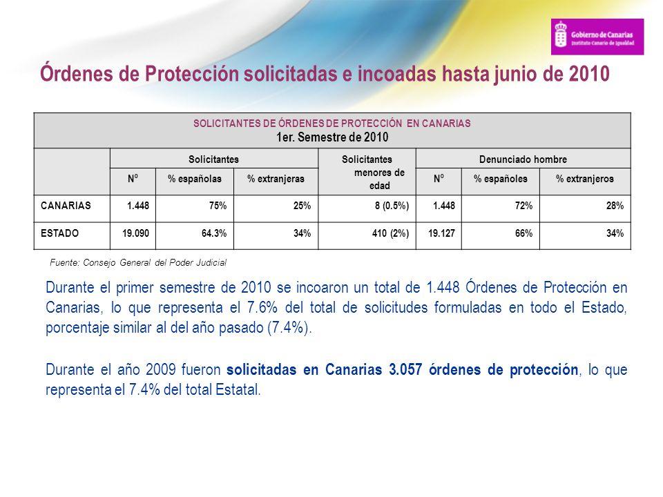 Órdenes de Protección solicitadas e incoadas hasta junio de 2010 SOLICITANTES DE ÓRDENES DE PROTECCIÓN EN CANARIAS 1er. Semestre de 2010 SolicitantesS