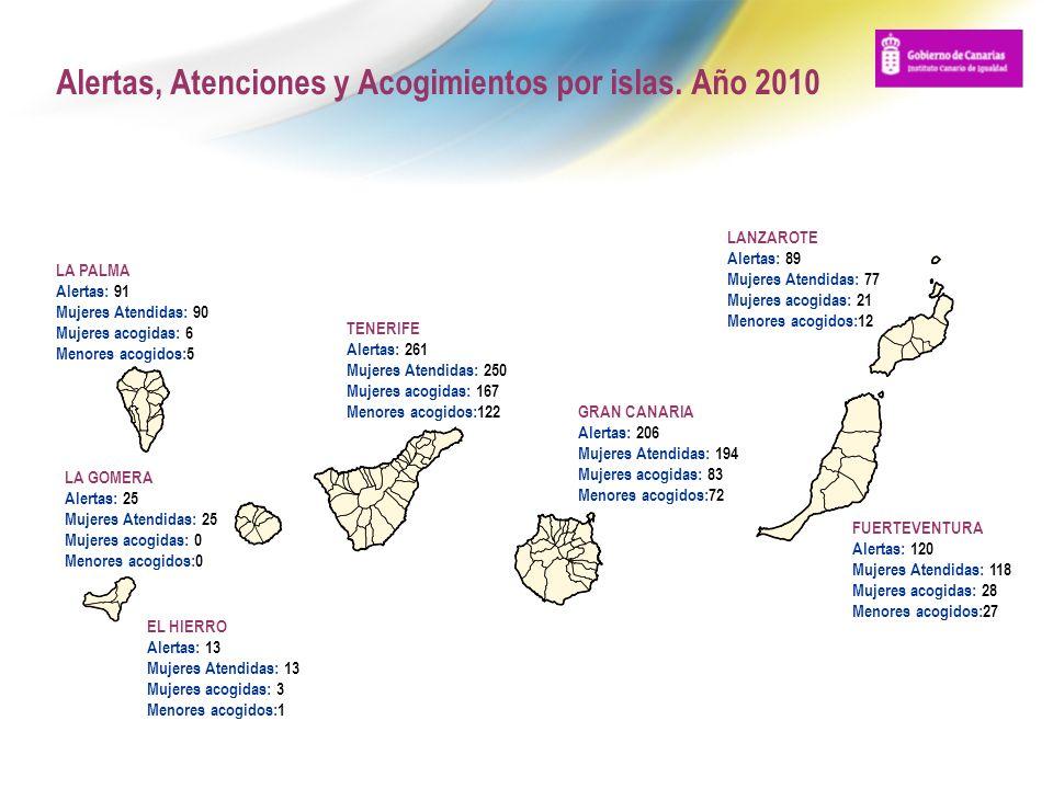 Alertas, Atenciones y Acogimientos por islas. Año 2010 TENERIFE Alertas: 261 Mujeres Atendidas: 250 Mujeres acogidas: 167 Menores acogidos:122 GRAN CA