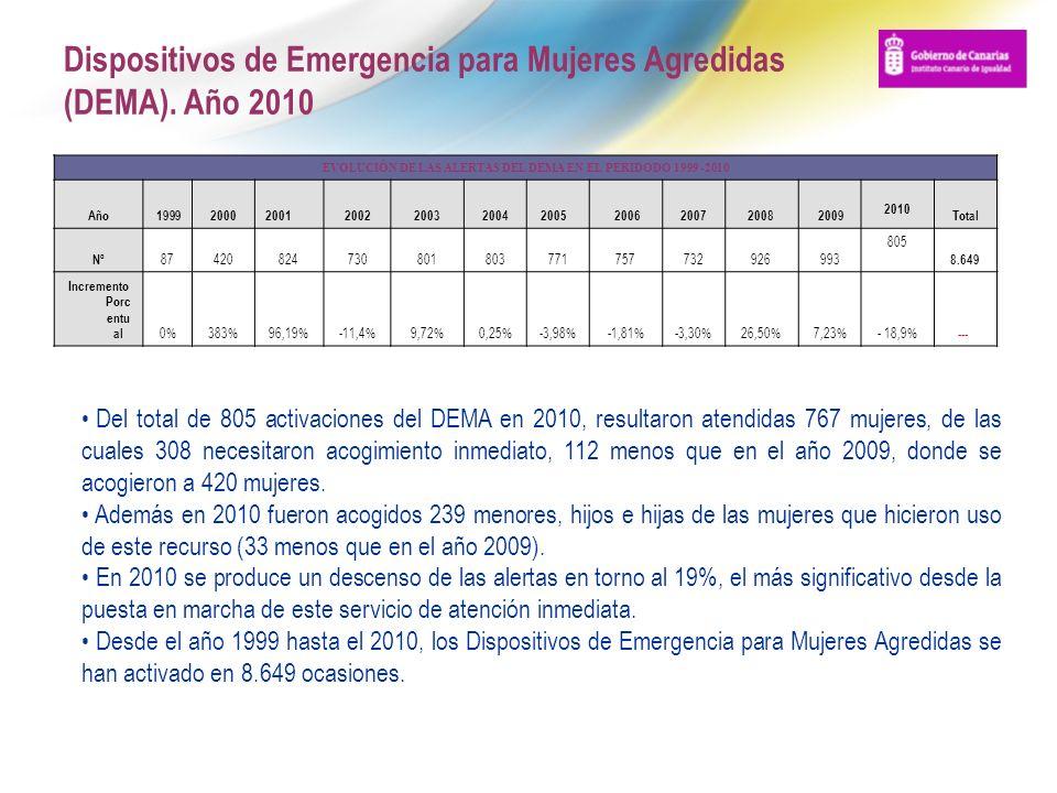 Dispositivos de Emergencia para Mujeres Agredidas (DEMA). Año 2010 Del total de 805 activaciones del DEMA en 2010, resultaron atendidas 767 mujeres, d