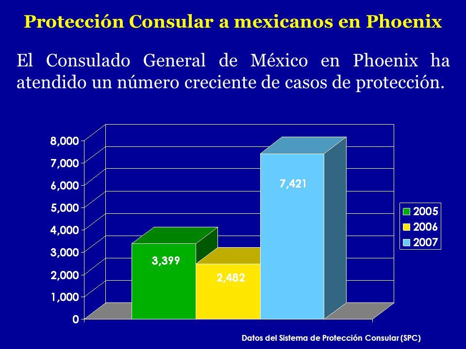 El Consulado General de México en Phoenix ha atendido un número creciente de casos de protección. Protección Consular a mexicanos en Phoenix Datos del
