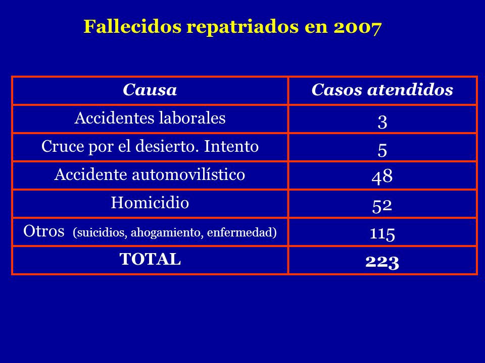 Fallecidos repatriados en 2007 CausaCasos atendidos Accidentes laborales 3 Cruce por el desierto. Intento 5 Accidente automovilístico 48 Homicidio 52