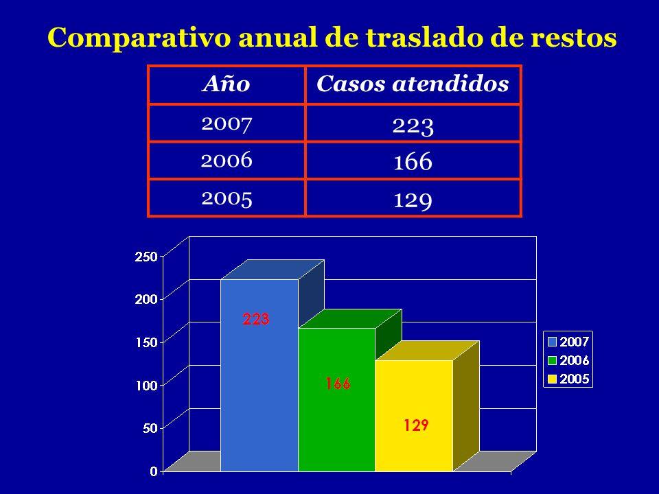 Comparativo anual de traslado de restos AñoCasos atendidos 2007 223 2006 166 2005 129