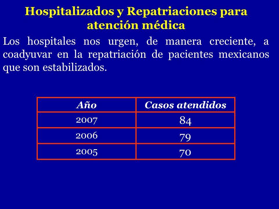 Hospitalizados y Repatriaciones para atención médica Los hospitales nos urgen, de manera creciente, a coadyuvar en la repatriación de pacientes mexica