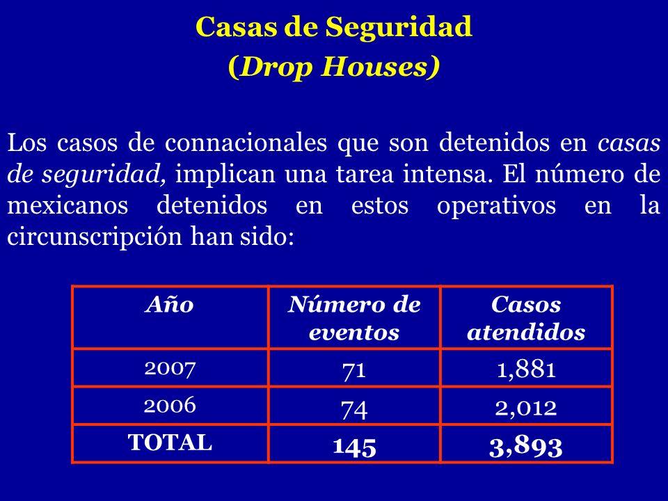 Casas de Seguridad (Drop Houses) Los casos de connacionales que son detenidos en casas de seguridad, implican una tarea intensa. El número de mexicano