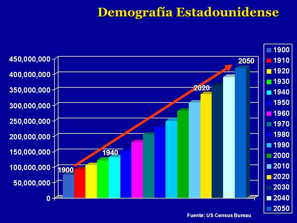 Demografía Estadounidense Fuente: US Census Bureau 1940 2050 1900 2020