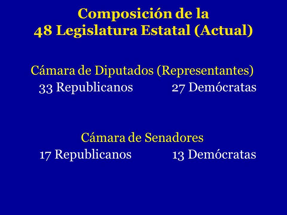 Composición de la 48 Legislatura Estatal (Actual) Cámara de Diputados (Representantes) 33 Republicanos27 Demócratas Cámara de Senadores 17 Republicano