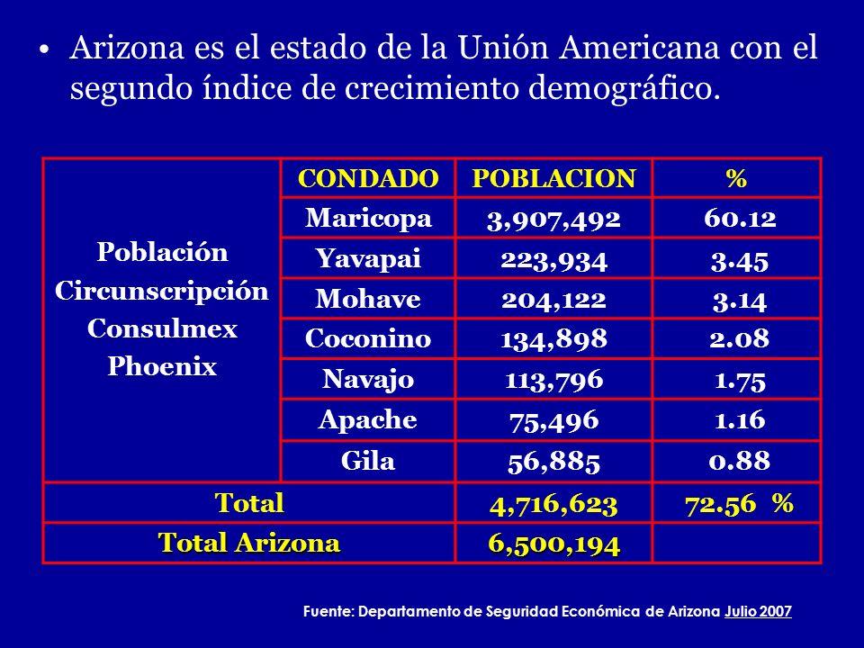 Arizona es el estado de la Unión Americana con el segundo índice de crecimiento demográfico. Población Circunscripción Consulmex Phoenix CONDADOPOBLAC