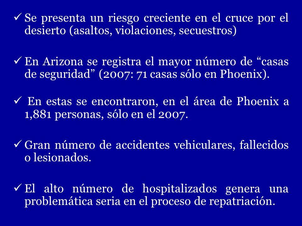 Se presenta un riesgo creciente en el cruce por el desierto (asaltos, violaciones, secuestros) En Arizona se registra el mayor número de casas de segu