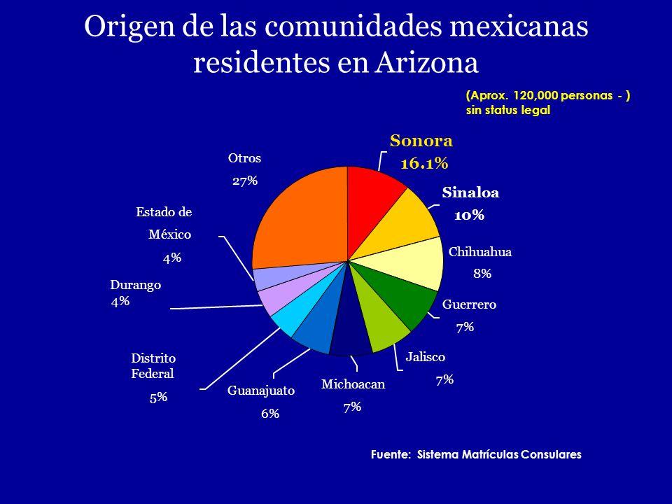 Origen de las comunidades mexicanas residentes en Arizona Sonora 16.1% Sinaloa 10% Chihuahua 8% Guerrero 7% Jalisco 7% Otros 27% Michoacan 7% Distrito