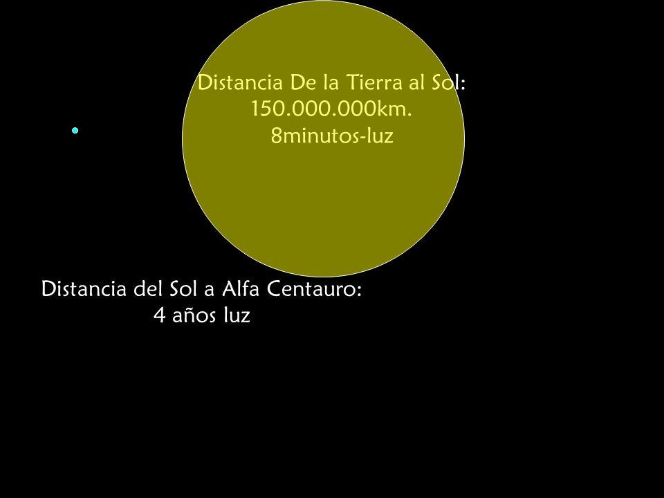 Distancia De la Tierra al Sol: 150.000.000km. 8minutos-luz Distancia del Sol a Alfa Centauro: 4 años luz