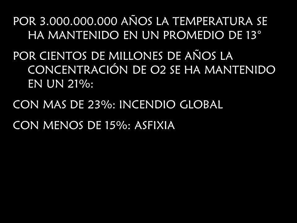 POR 3.000.000.000 AÑOS LA TEMPERATURA SE HA MANTENIDO EN UN PROMEDIO DE 13° POR CIENTOS DE MILLONES DE AÑOS LA CONCENTRACIÓN DE O2 SE HA MANTENIDO EN