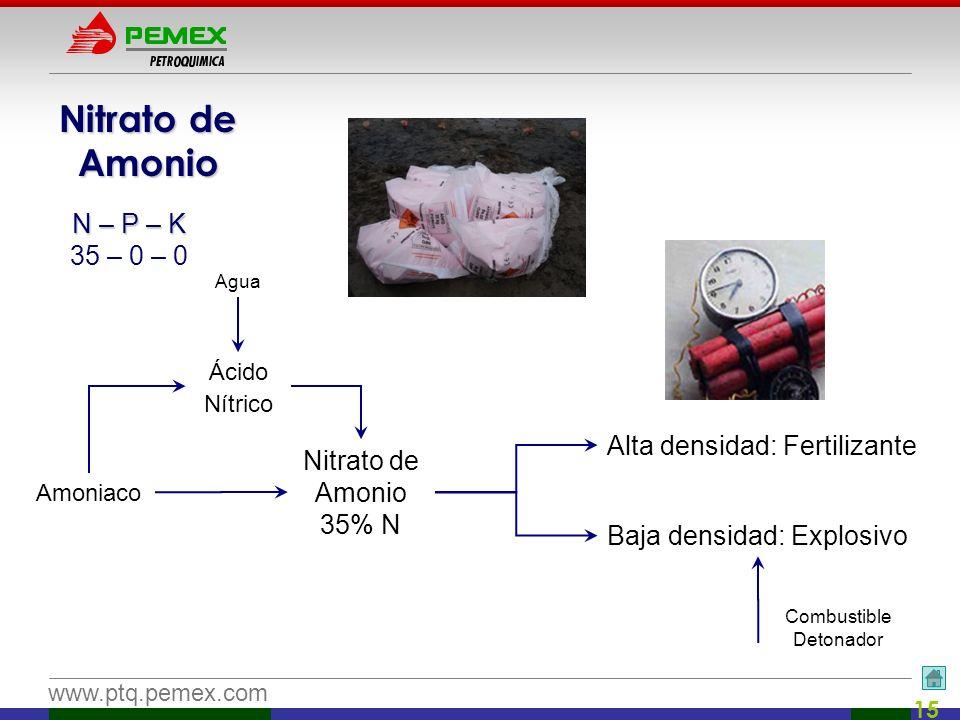 www.ptq.pemex.com 15 Nitrato de Amonio Amoniaco Ácido Nítrico Agua Nitrato de Amonio 35% N Alta densidad: Fertilizante Baja densidad: Explosivo Combus