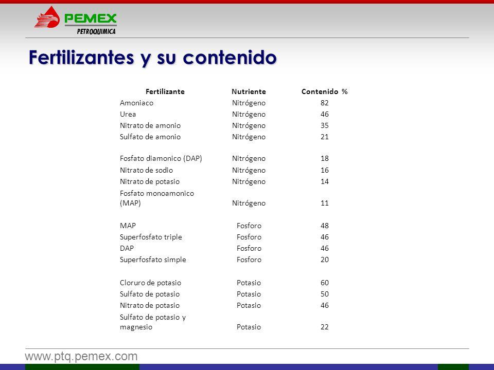 www.ptq.pemex.com Fertilizantes y su contenido FertilizanteNutrienteContenido % AmoniacoNitrógeno82 UreaNitrógeno46 Nitrato de amonioNitrógeno35 Sulfa