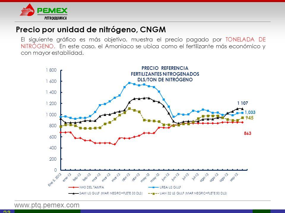 www.ptq.pemex.com 23 El siguiente gráfico es más objetivo, muestra el precio pagado por TONELADA DE NITRÓGENO. En este caso, el Amoniaco se ubica como