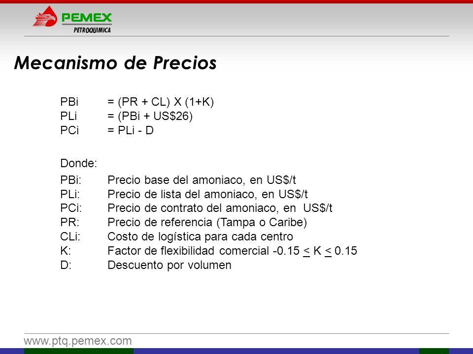 www.ptq.pemex.com Mecanismo de Precios PBi = (PR + CL) X (1+K) PLi = (PBi + US$26) PCi= PLi - D Donde: PBi:Precio base del amoniaco, en US$/t PLi:Prec