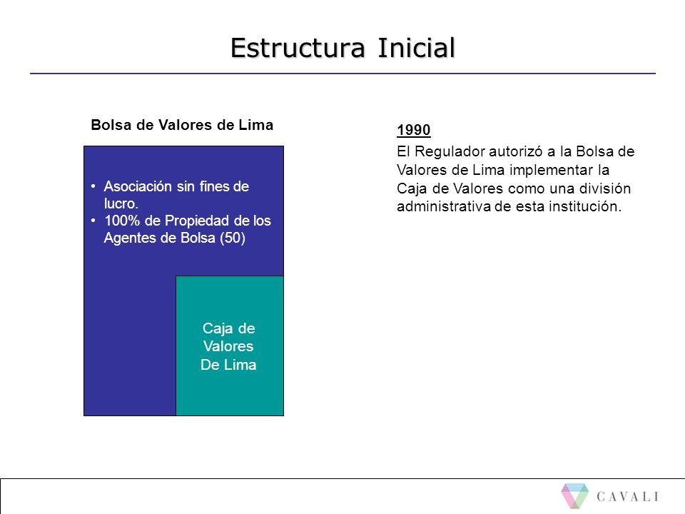 Estructura Inicial Asociación sin fines de lucro. 100% de Propiedad de los Agentes de Bolsa (50) Caja de Valores De Lima 1990 El Regulador autorizó a