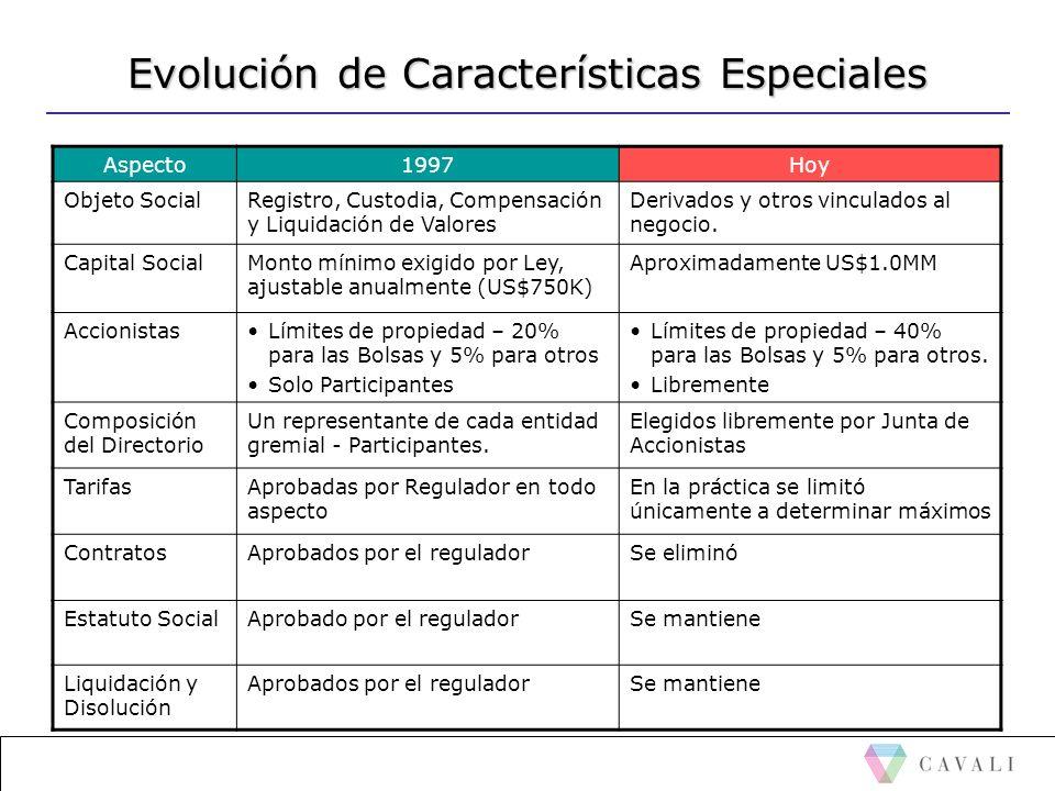 Evolución de Características Especiales Aspecto1997Hoy Objeto SocialRegistro, Custodia, Compensación y Liquidación de Valores Derivados y otros vincul