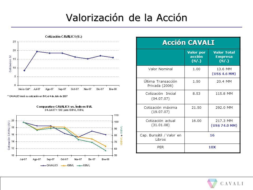 Valorización de la Acción Acción CAVALI Valor por acción (S/.) Valor Total Empresa (S/.) Valor Nominal1.0013.6 MM (US$ 4.6 MM) Última Transacción Priv